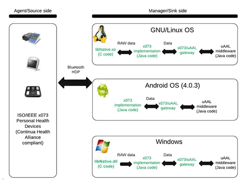 Continua Integration · universAAL/lddi Wiki · GitHub
