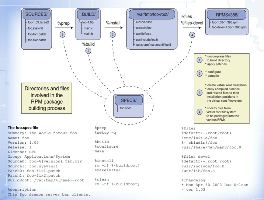 使用 rpmbuild 制作 Nginx 的 RPM 包 | HelloDog
