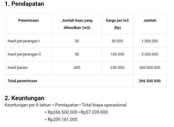 Pendapatan dan Keuntungan sengon