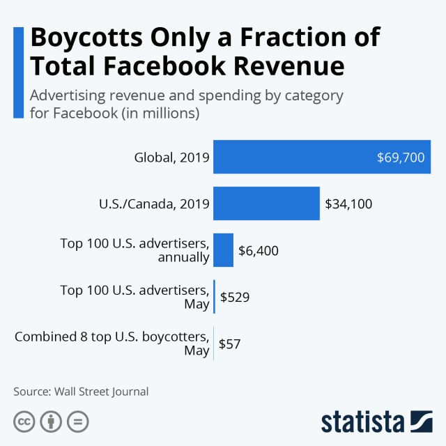 Why Zuck Doesn't Give A F**k About The Virtue-Signaling Ad Boycott