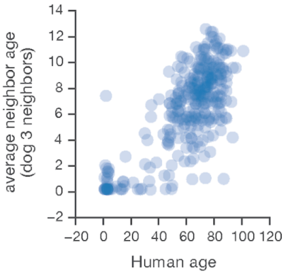 Average corresponding dog age for each human
