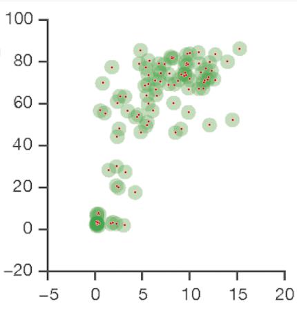 Average corresponding human age for each dog, as digitized