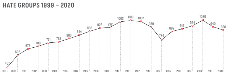 Line chart from the original report showing the number of hate groups over the last 22 years.