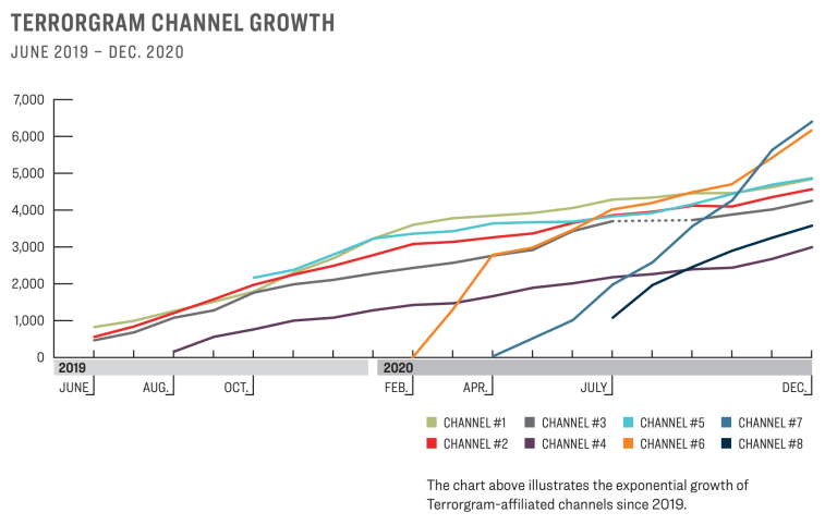 """Line chart from the original report showing the growth of 8 """"terrorgram"""" channels."""