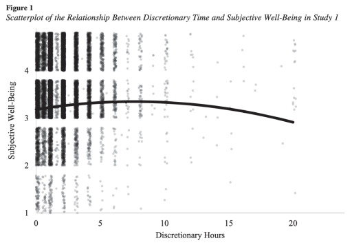 A jittered scatterplot of well-being on a 1-4 scale versus number of discretionary hours with a quadratic fit overlaid.
