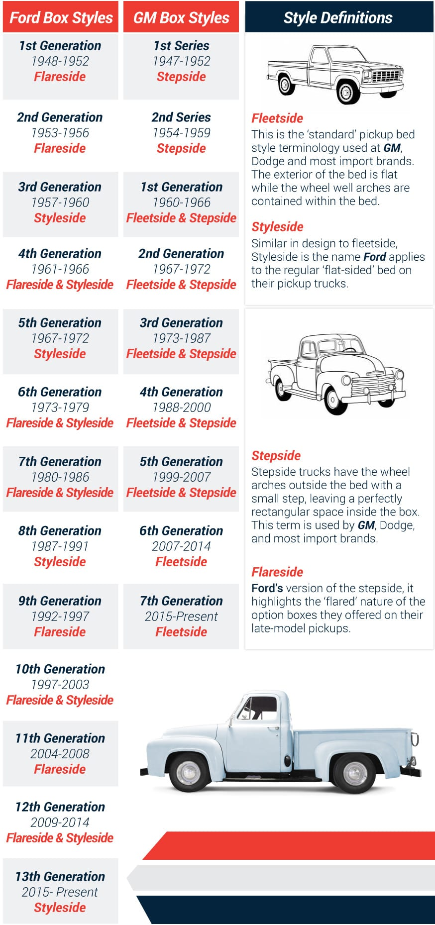 medium resolution of ford and gm truck box styles chart by year