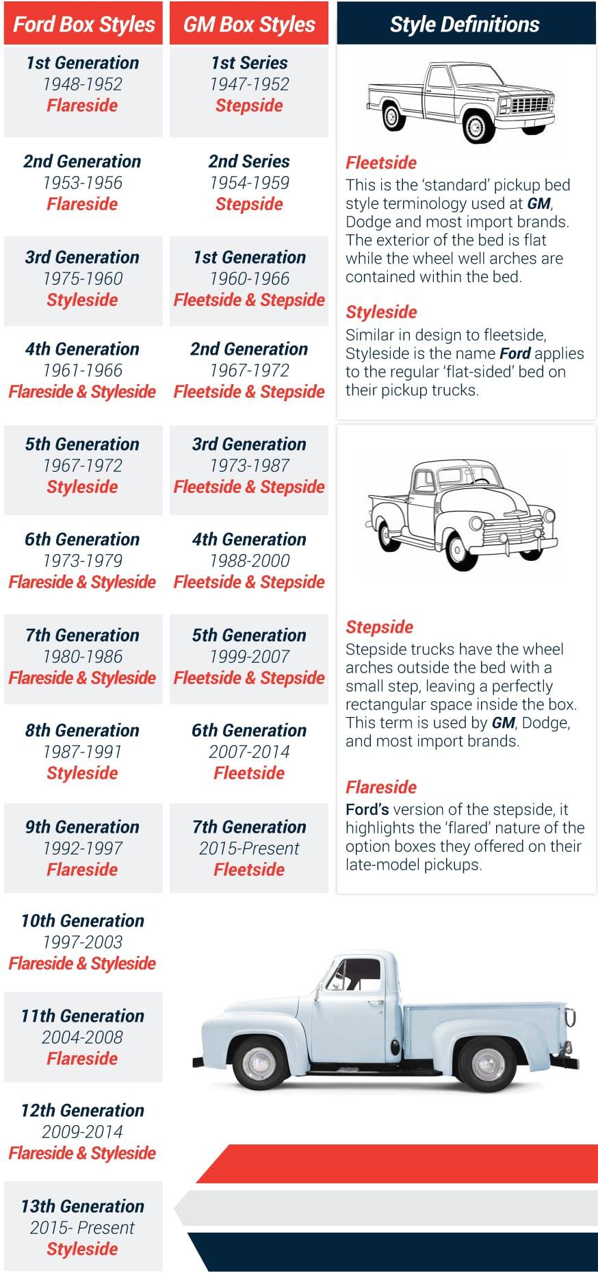 64 Chevy C10 Wiring Diagram 65 Truck Stepside Vs Fleetside Truck Bed Pickup Truck Bed Style