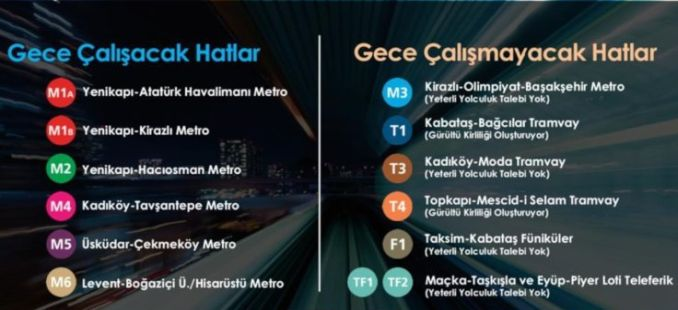 Metro lines that will run in Istanbul at night