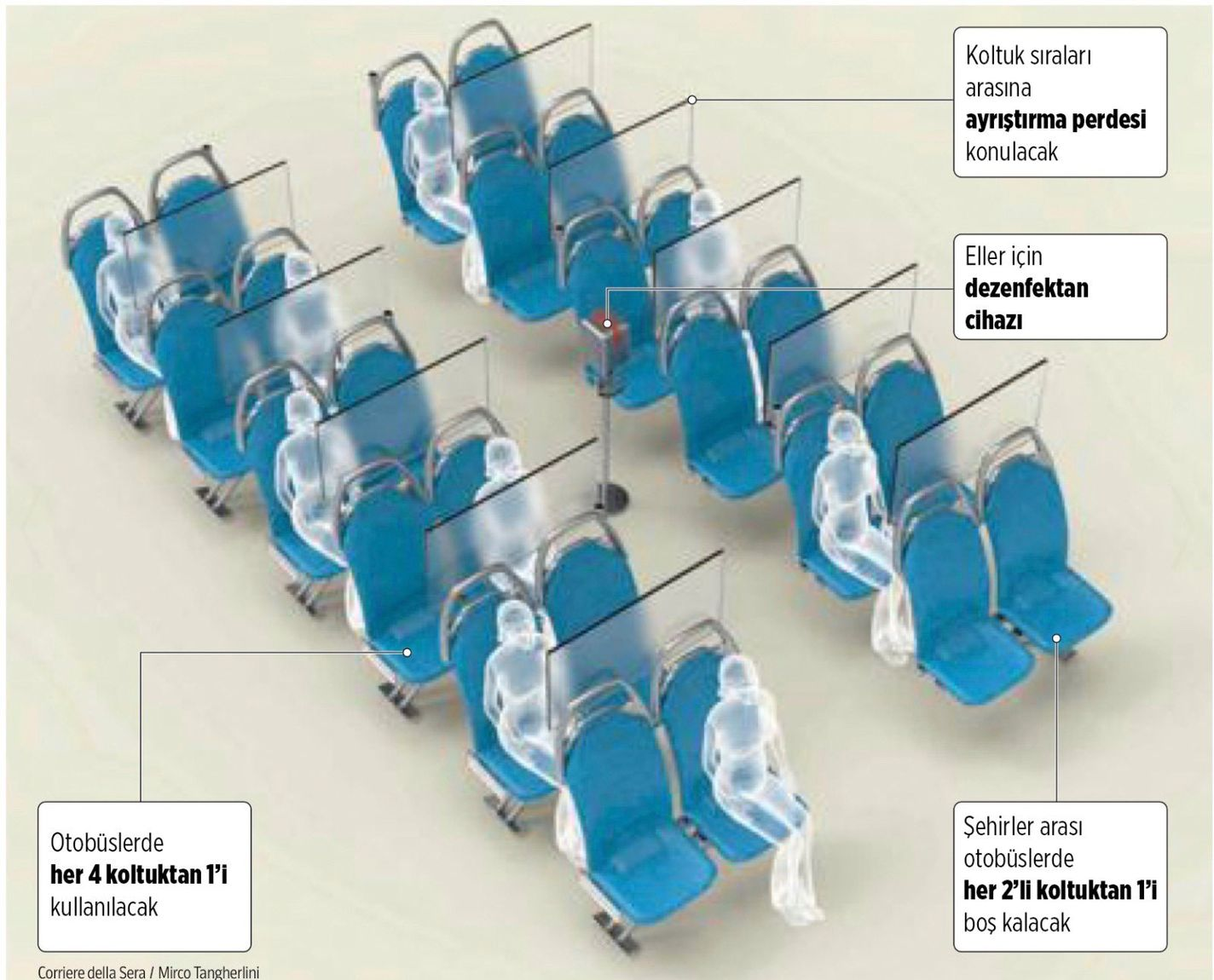 Seating Arrangements in Bus After Coronary Virus in Italy