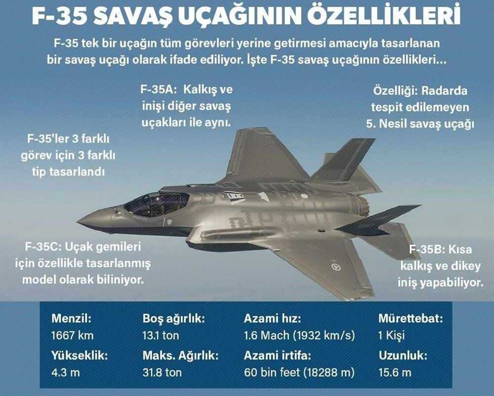 F savaş uçağının özellikleri
