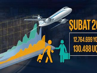 dhmi subat month announced passenger and cargo figures