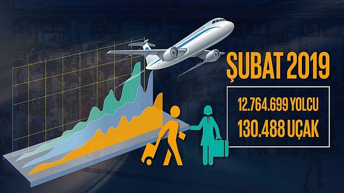 dhmi subat maand kondigde passagiers- en vrachtcijfers aan