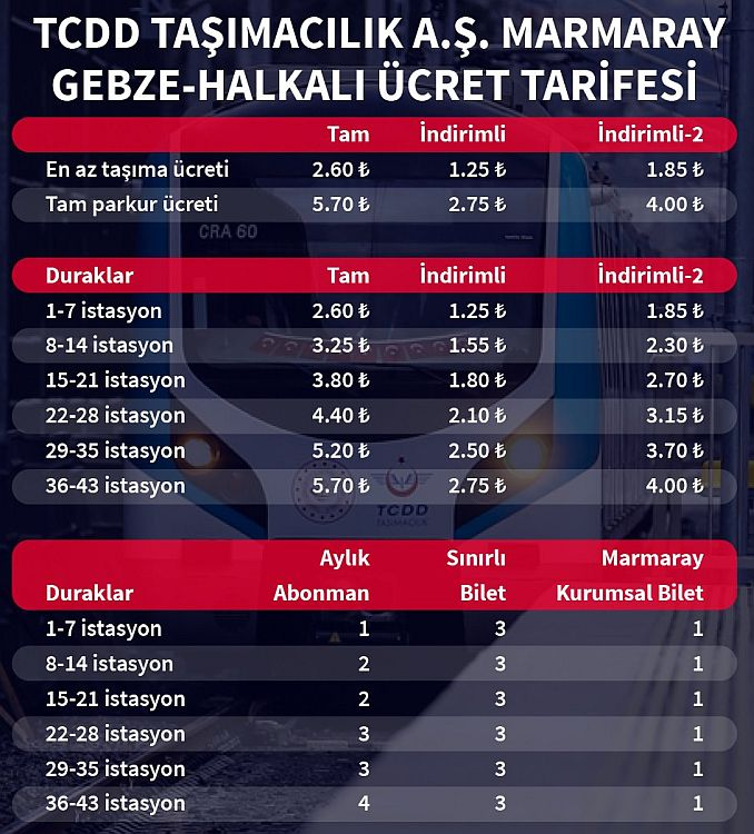 gebze halkali marmaray line stall list and fee