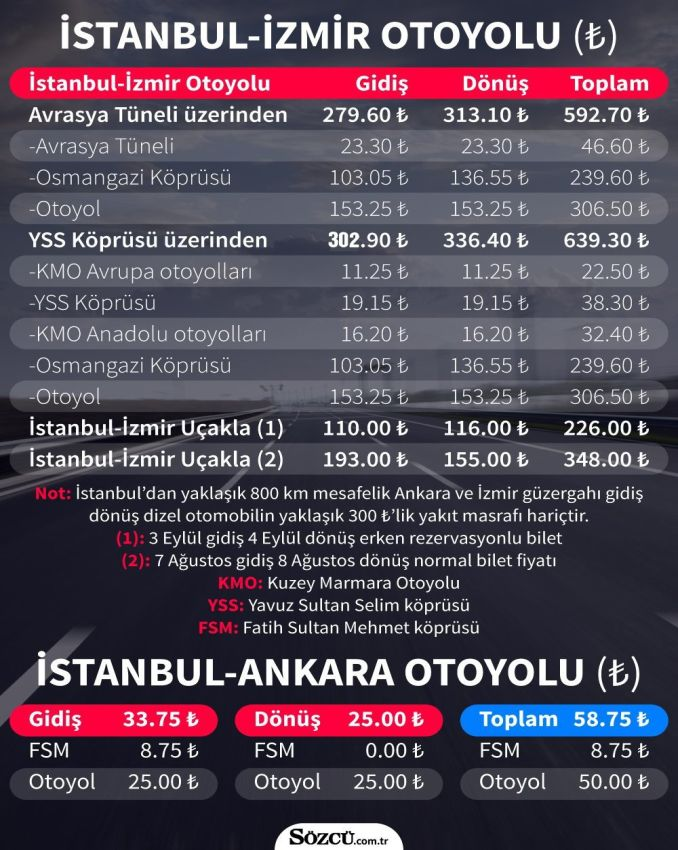 Istanbul Izmir Highway charges