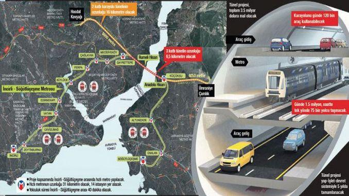 Historia e madhe e ku tuneli do të kalojë istanbul