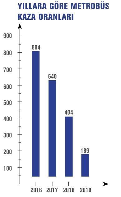 metrobus statistics