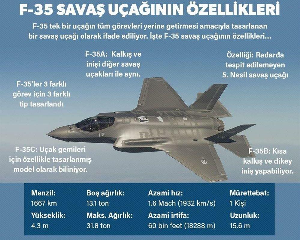 Značajke F borbenih aviona