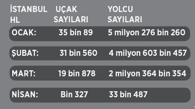 istanbul havalimanı yolcu istatistikleri