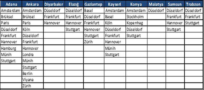 sunexpress memperluas jaringan penerbangan Anatolia dan Eropa