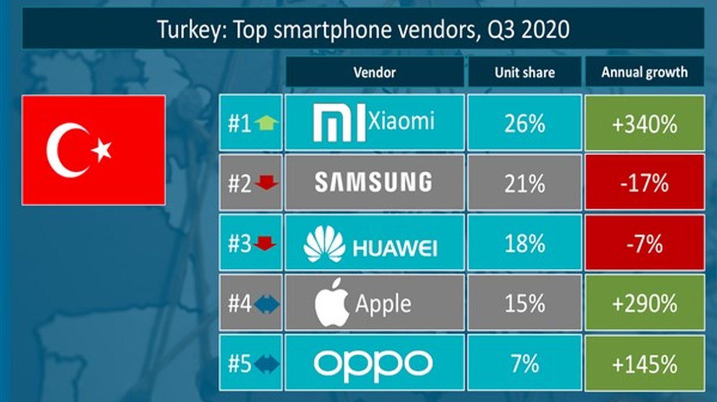 xiao my best-selling smart phone brand was turkiyenin