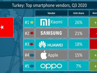 xiao my best-selling smart phone brand was turkiyenin