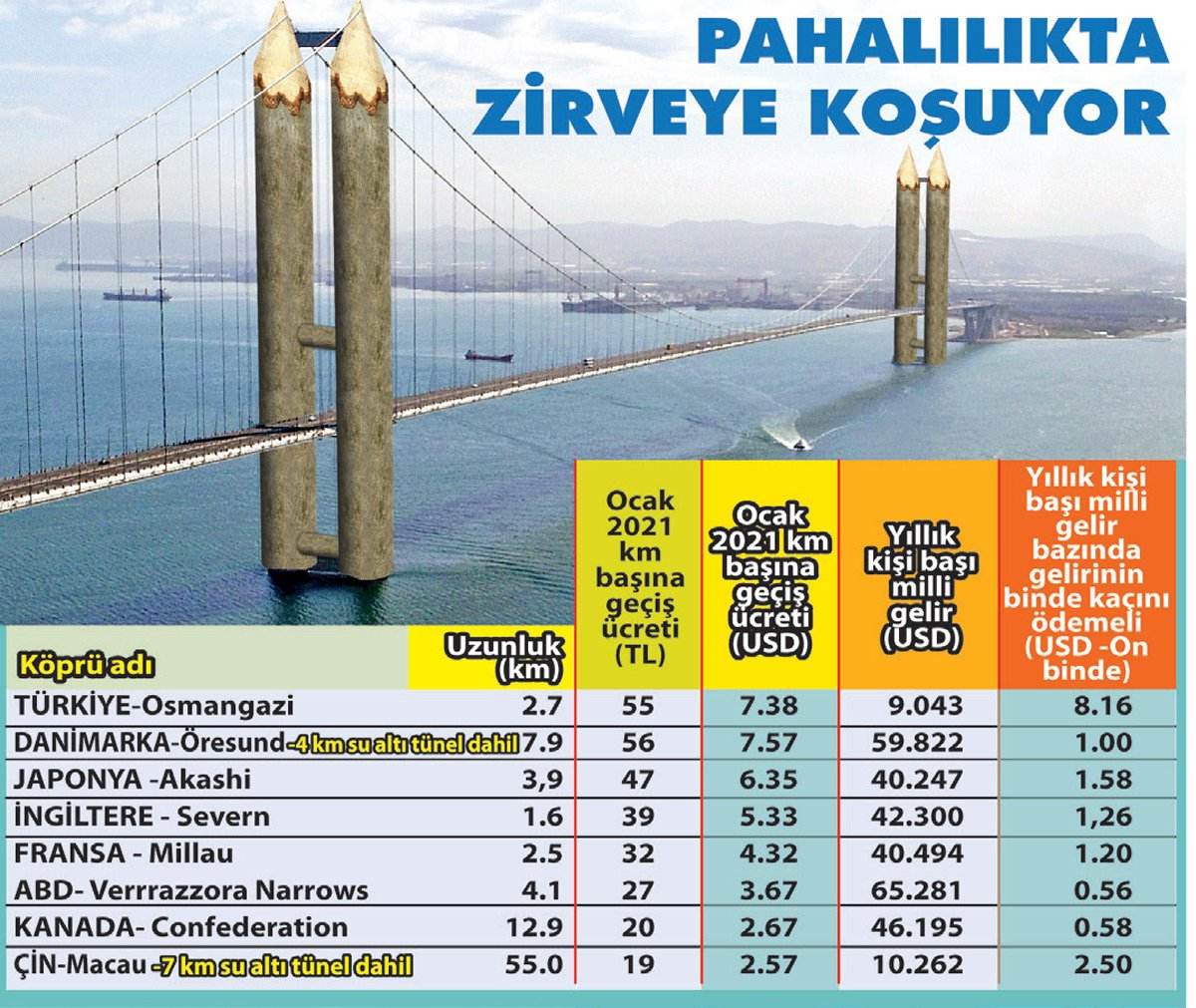 osmangazi is the second most expensive bridge in the world