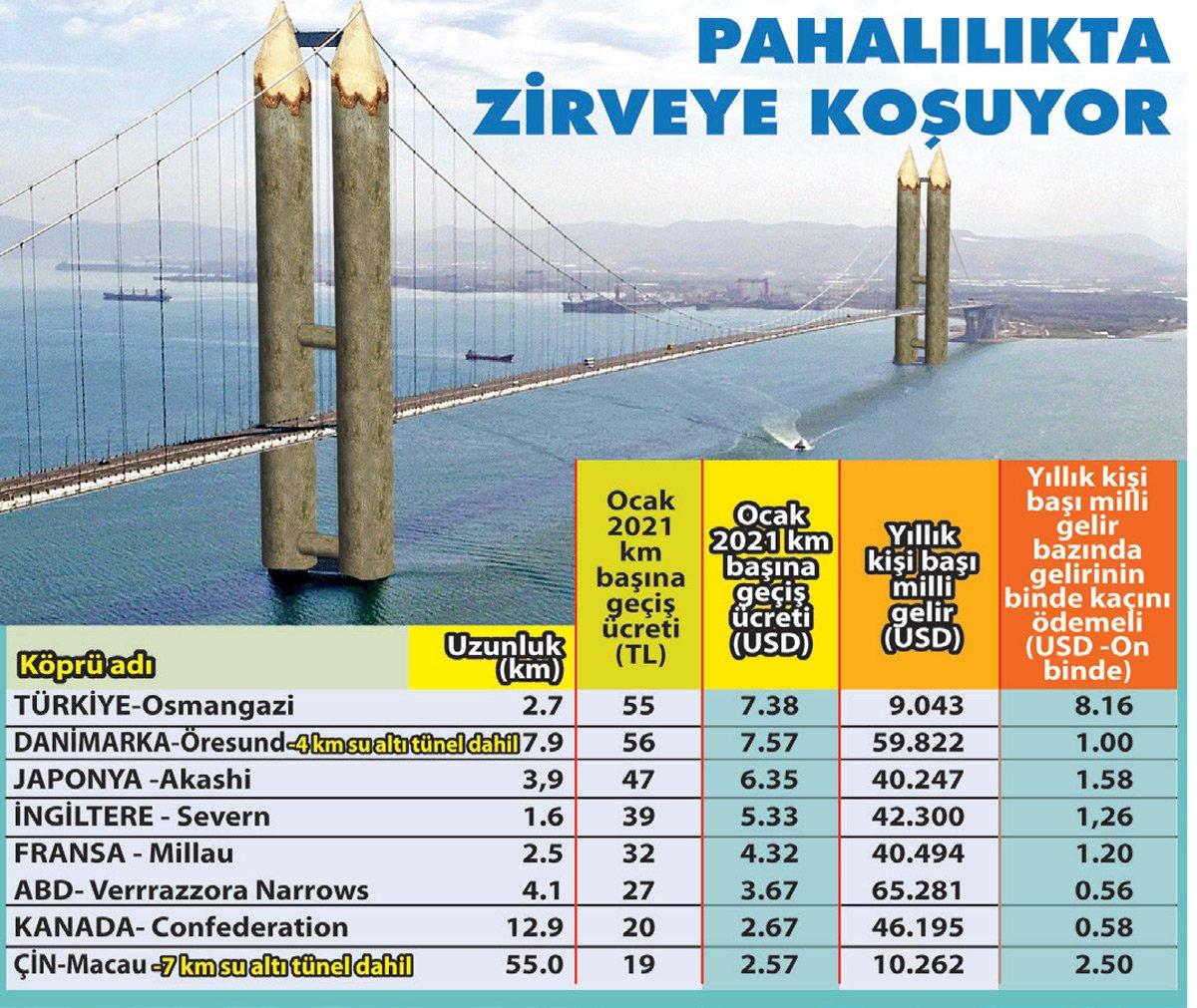 osmangazi es el segundo puente más caro del mundo