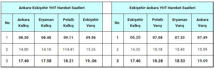 Ankara Eskisehir Ankara YHT Fahrplan