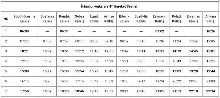 Istanbul Ankara YHT Abfahrtszeiten