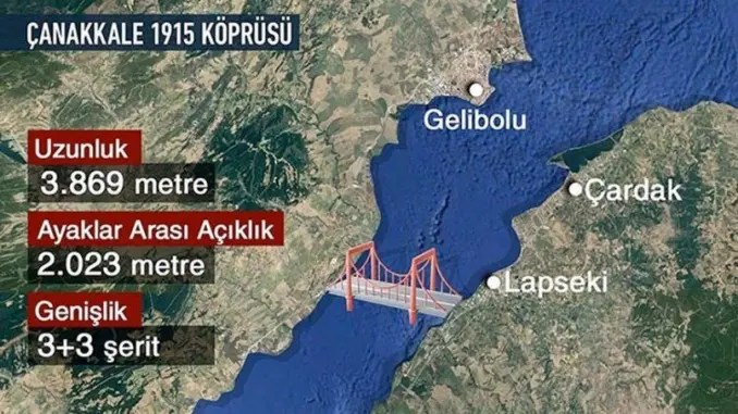 Where is Canakkale Bridge from?