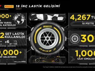 Pirelli Inc hat die Tests der Formelreifen abgeschlossen