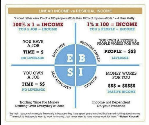 理财投资:简单的开始
