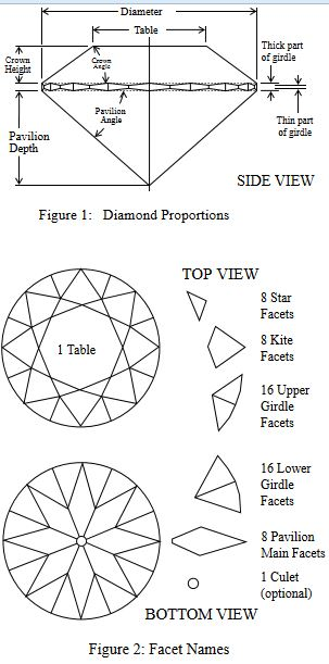Everything You Need to Know About Diamond Cut
