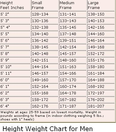 Air Force Weight Chart Male Homeschoolingforfree