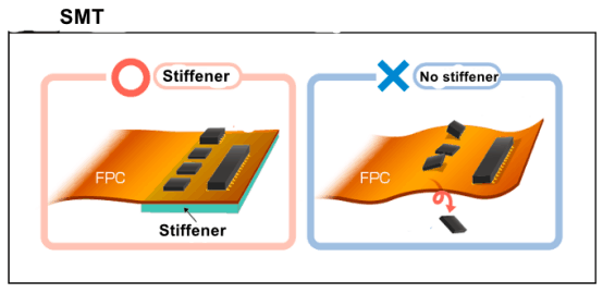The importance of FPC stiffener