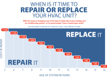 When is it Time to Repair OR Replace Your HVAC Unit? | Ray ...