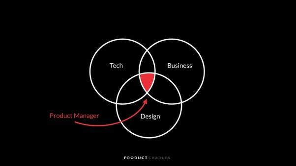 Product Management: Skill Wajib dimiliki Product Manager
