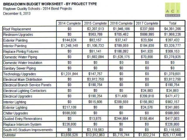 Budget_worksheet_by_project type