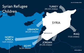 UNHCR Image about Syrian Children Refugees