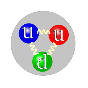 Los quarks en un protón
