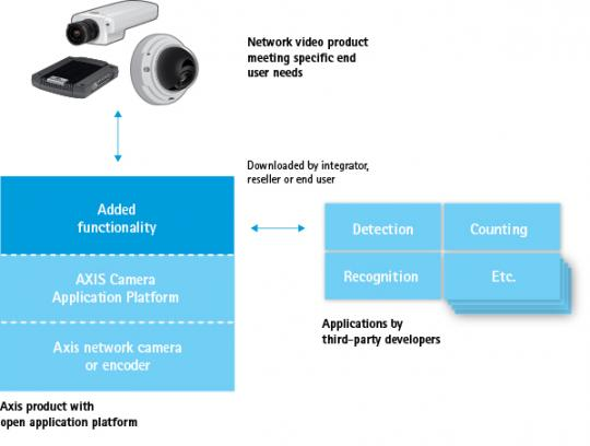 AXIS Camera Application Platform