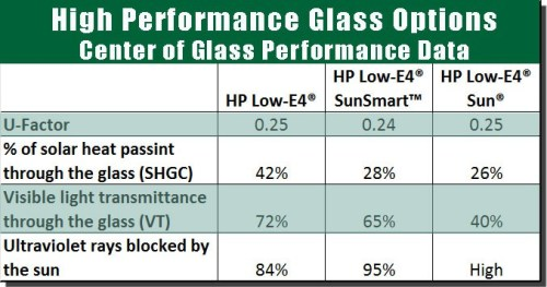 Replacement windows glass options answers