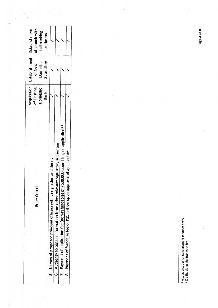 BSP Circular No. 858: Amendments to Relevant Provisions of