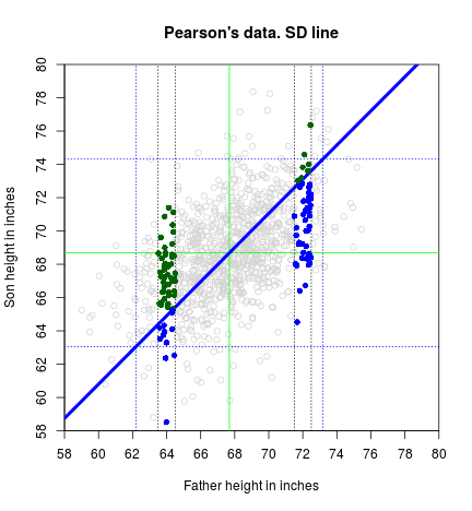 plot of chunk Points-and-SD-line