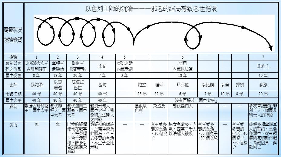士師 - Biblical judges - JapaneseClass.jp