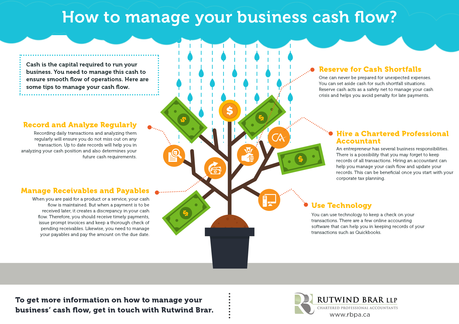 How To Manage Your Business Cash Flow Rutwind Brar Llp