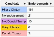 Daily Newspaper Endorsements (Wikipedia)
