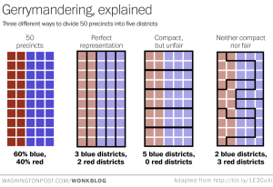 How Gerrymandering Works