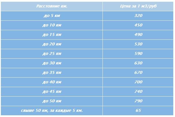 Стоимость доставки бетона