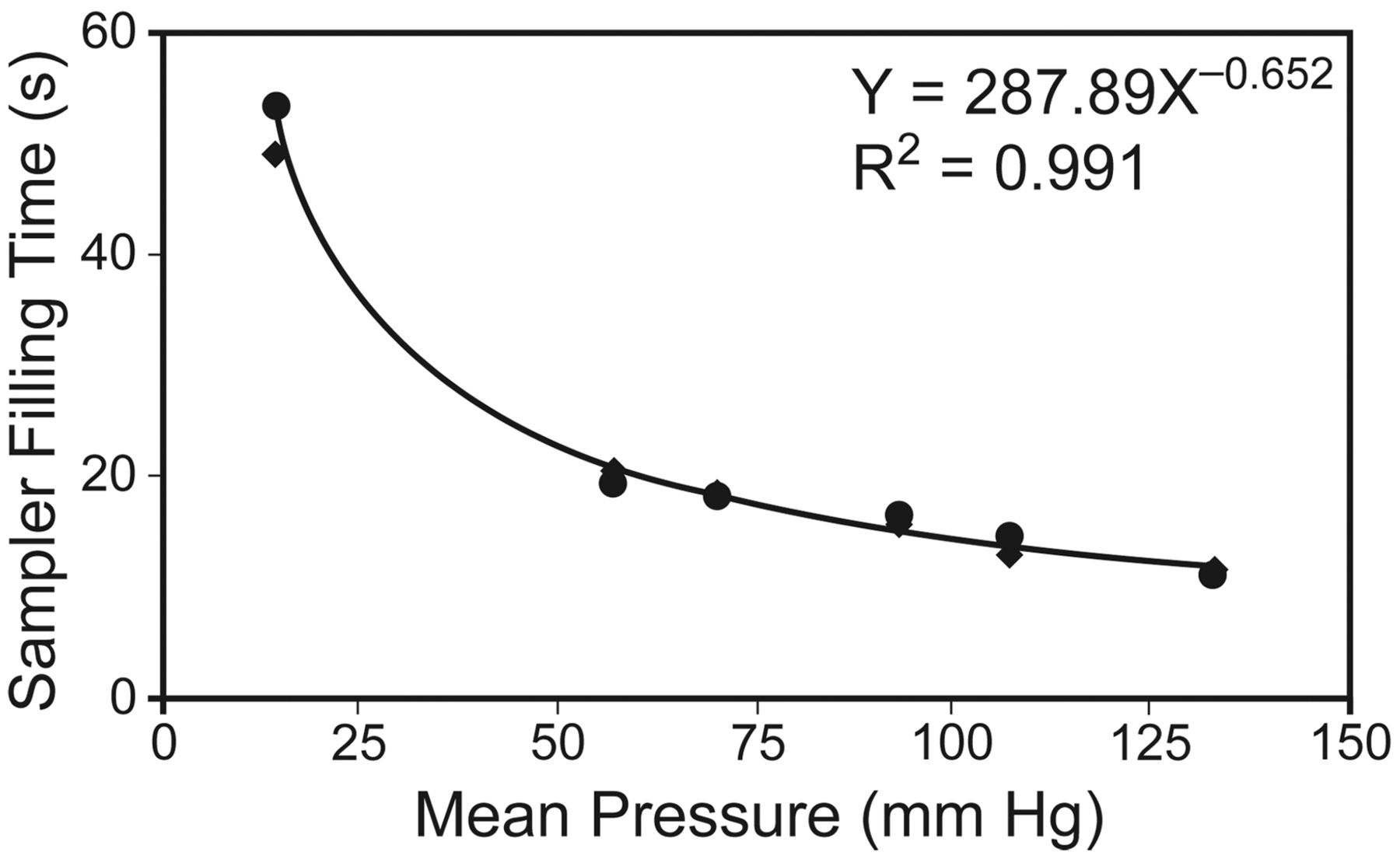 Effects of Mean Arterial Pressure and Needle Size on